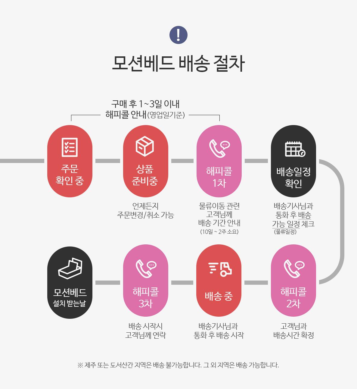 시그니처액티브모션베드_배송-절차.jpg